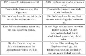 Vergleich von CIN (concrete information need) und POIN (problem-oriented information need) Suchansätzen.