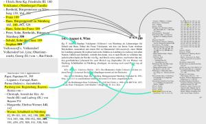 Abbildung 3: Die sich aus den Registerangaben ergebenden Beziehungen der in einem Regest genannten Personen