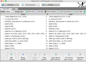 Abbildung 15: Das Data Laboratory bietet in Gephi Zugriff auf die Datengrundlage. Hier werden die Nodes angezeigt.
