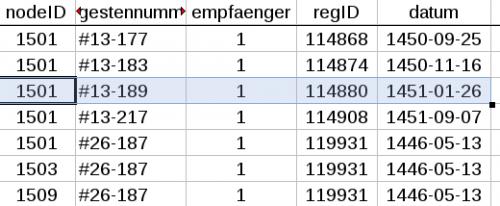 Abbildung 9: Ausschnitt aus der Datei ist_empfaenger